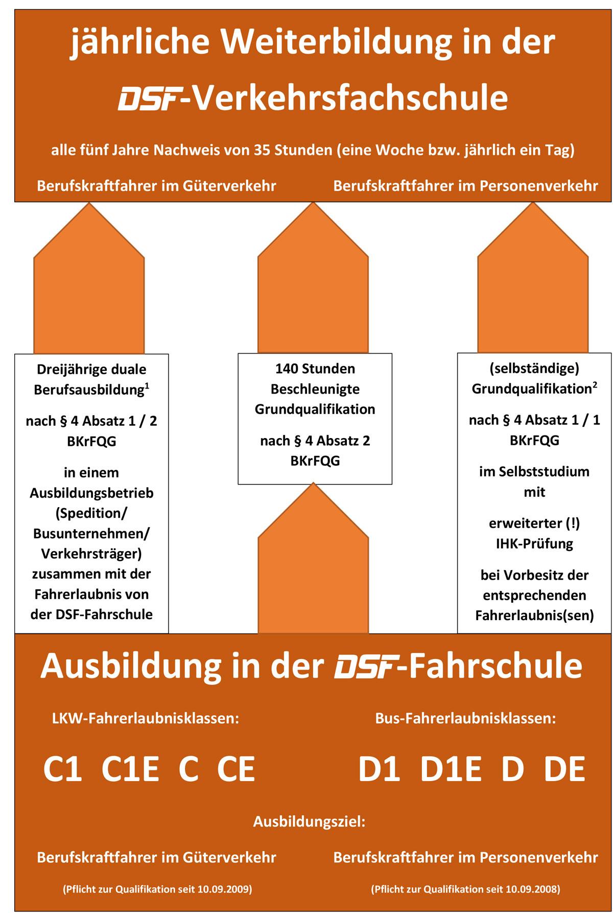 BKF-Qualifikations-Schema
